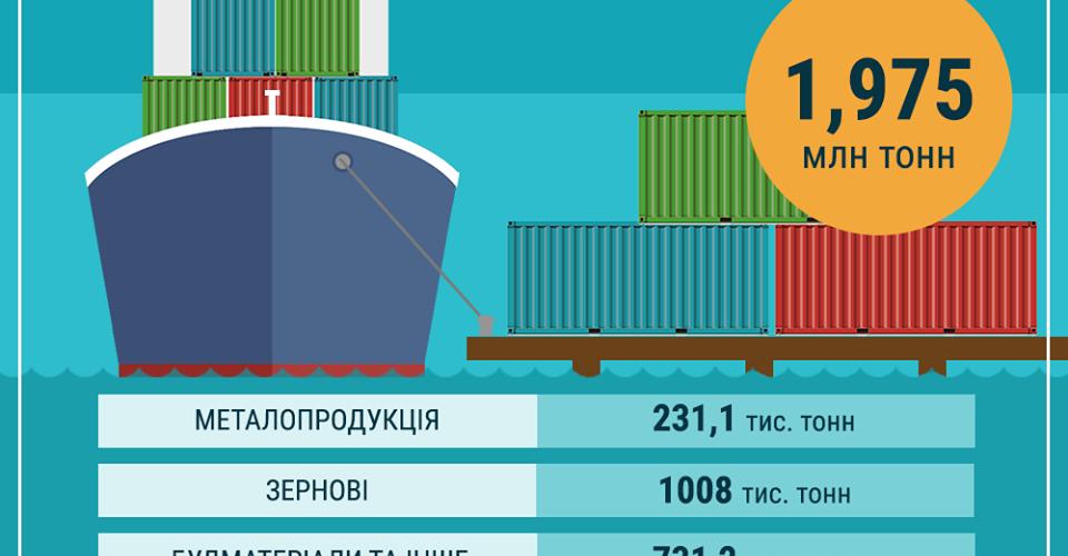За чотири місяці з початку 2019-го перевезення по річці Дніпро досягли 1,975 мільйона тонн