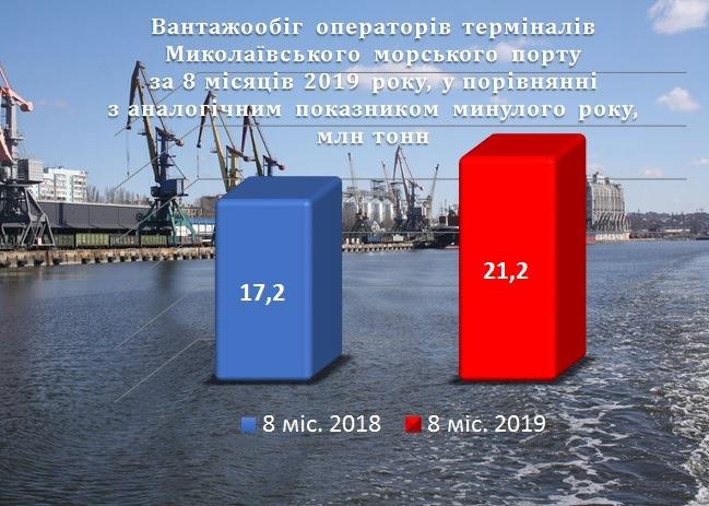 За 8 місяців операторами Миколаївського порту перевалено більше 21 млн тонн