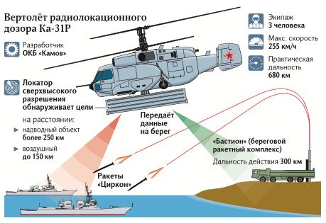 До ЧФ Росії надійшов перший гелікоптер дальнього радіолокаційного виявлення Ка-31Р