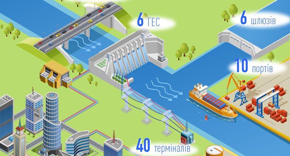 Сучасний стан річкової інфраструктури в Україні