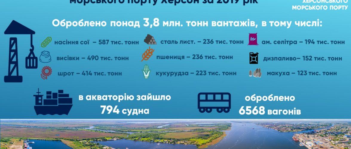 У 2019 році Херсонський порт обробив 3 млн 802 тис. тонн