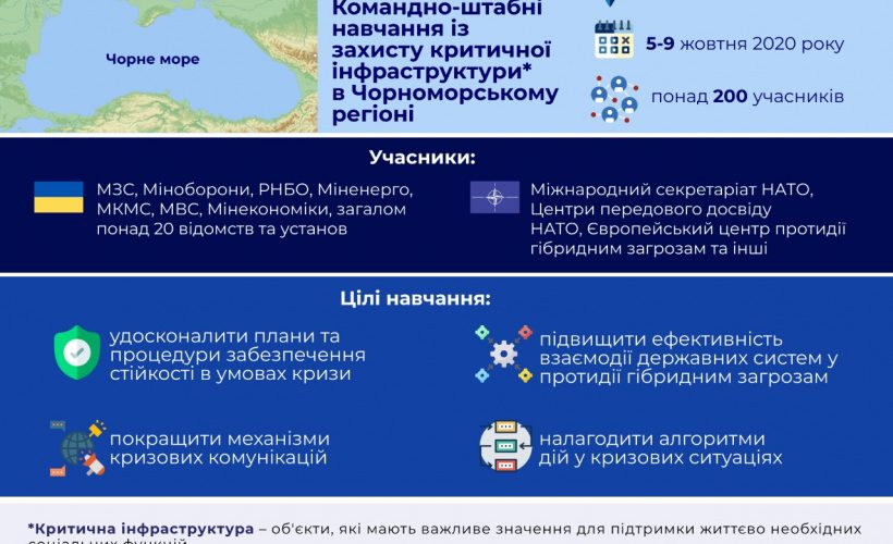 В Одесі пройдуть спільні навчання «Непорушна стійкість – 2020» України та НАТО