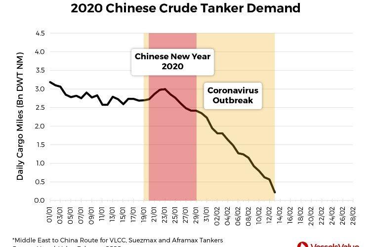 Коронавірус спричинює зрив China Crude