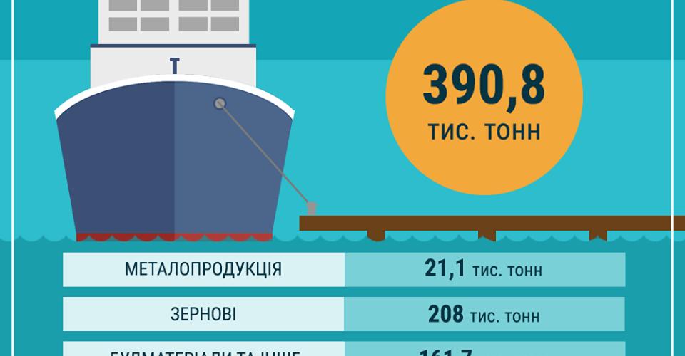 Вантажні перевезення по Дніпру в січні 2020 року досягли 390,8 тис. тонн