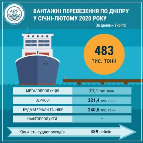 Вантажні перевезення по Дніпру у січні-лютому зросли у 6 разів порівняно з аналогічним періодом 2019