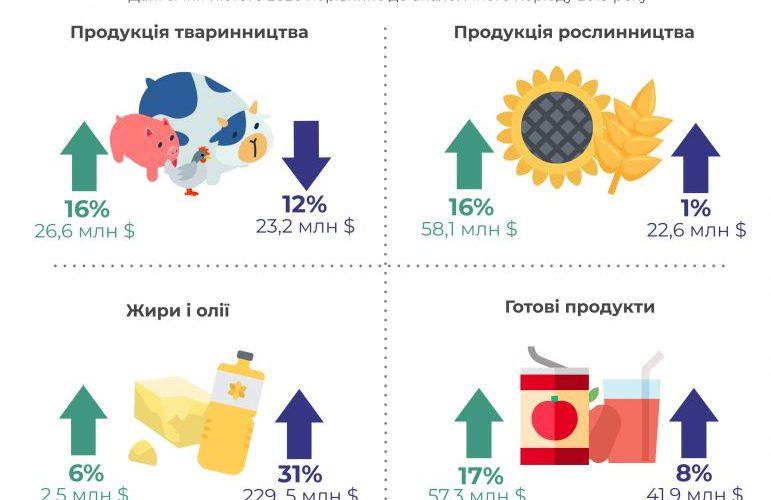 Україна з початку року експортувала агропродукції на 3,7 млрд долларів США