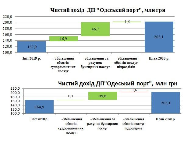 Мінінфраструктури оприлюднило фінансовий план ДП «Одеський морський торговельний порт» на 2020 рік