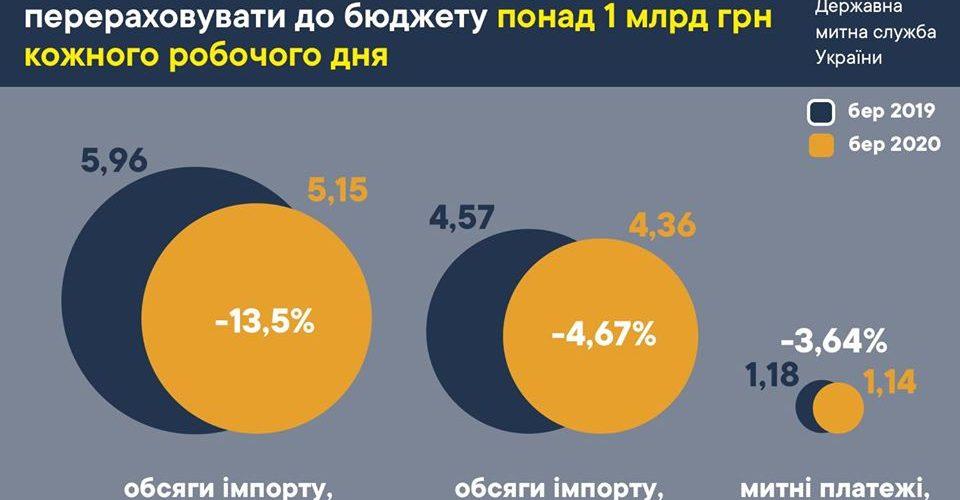 У березні надходження від митниці становили  84% від запланованого – Нєфьодов
