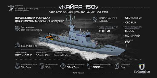 ДП «Дослідно-проектний центр кораблебудування» представило проект багатофункціонального катеру «Кайра-150»