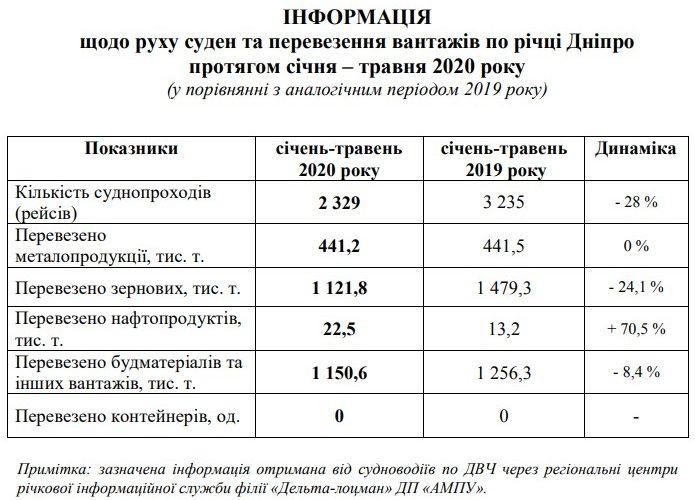 З початку року по річці Дніпро здійснено на 28% менше ніж за аналогічний період 2019 року