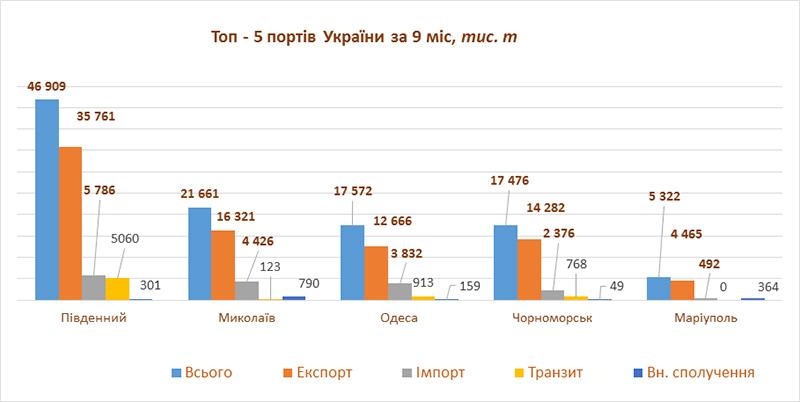 Вантажообіг ТОП-5 портів України за 9 міс. 2020 р