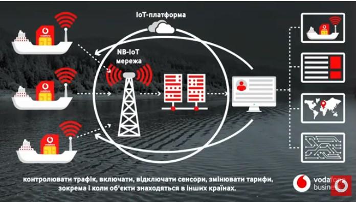 """(ВІДЕО) Vodafone та ПрАТ """"Українське Дунайське пароплавство"""" підписали меморандум про взаємодію за допомогою Mobile ID"""