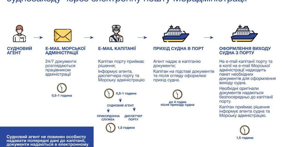 Суднозаходи в порти України відтепер можна оформити цілодобово через електронну пошту – Криклій