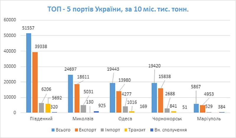 Вантажообіг ТОП-5 портів України за 10 міс. 2020 року