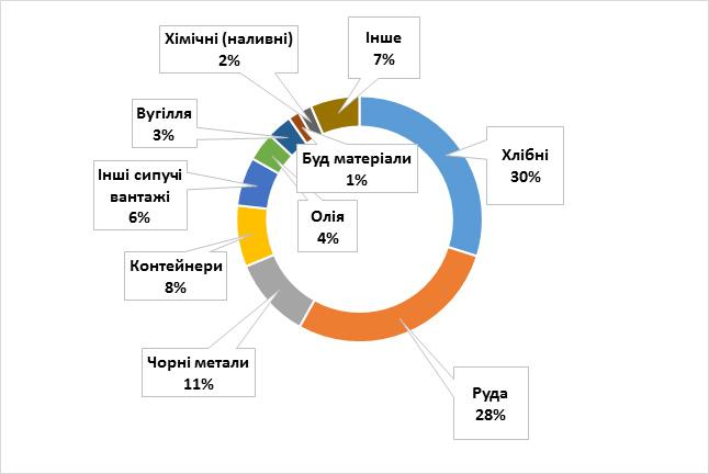 За оперативними даними у січні-жовтні 2020 року морські порти України обробили 132,05 млн т вантажів