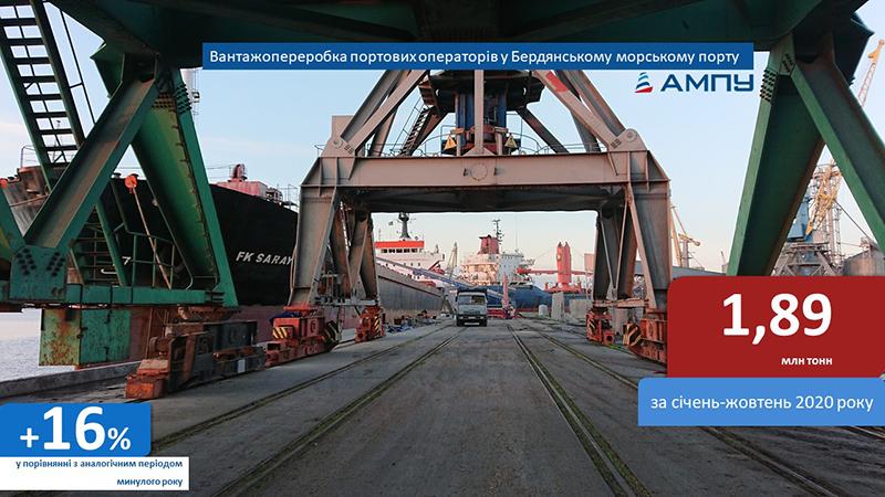 Порт Бердянськ показує стабільну динаміку зростання вантажопереробки за 10 місяців 2020 року