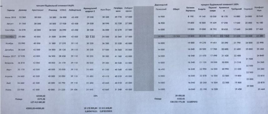 Листування у справі заволодіння 81 млн грн НГУ