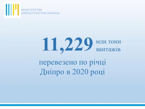 Підсумки перевезень Дніпром у 2020 році