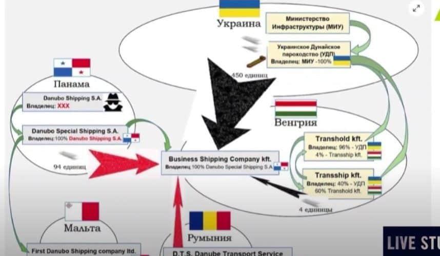 """(ВІДЕО) Доля """"Українського Дунайського пароплавства"""":  зупинити """"венгерську схему"""""""