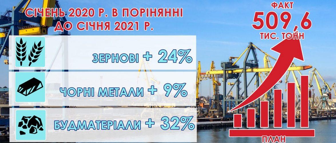 За підсумками січня Маріупольський порт обробив 509,6 тис. тонн