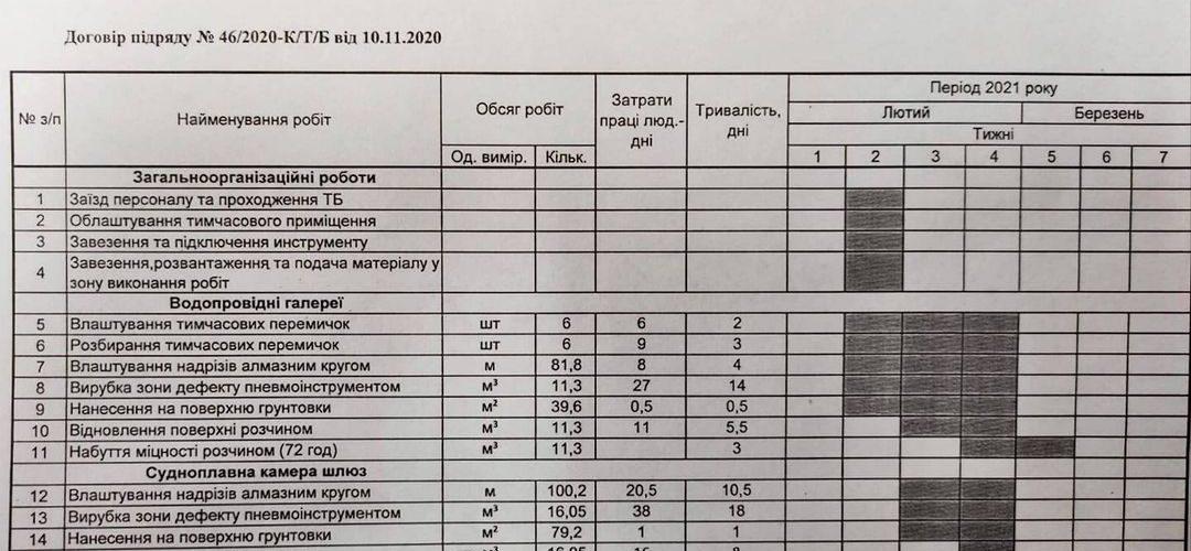 ДП «УКРВОДШЛЯХ» повідомляє про початок робіт на Каховському судноплавному шлюзі