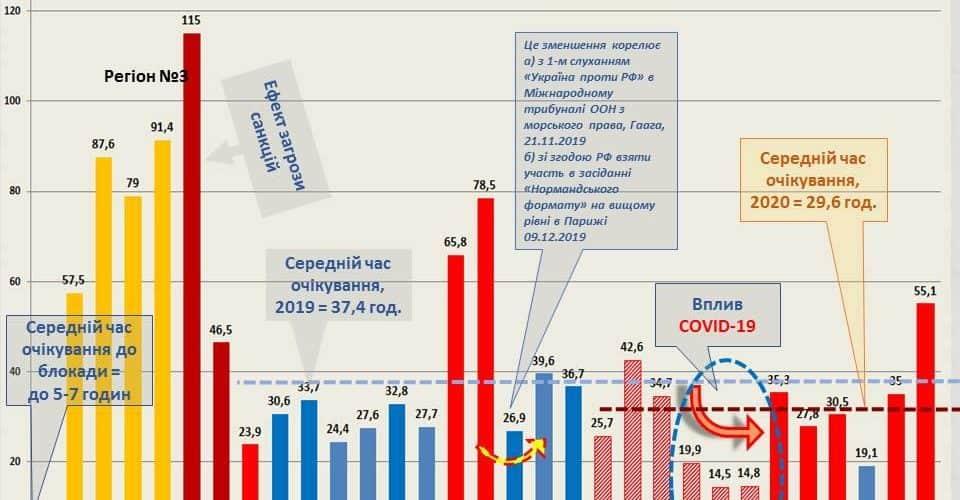 Всі показники стосовно перешкод судноплавству в Азовському морі повернулися до звичних значень – Кузьменко