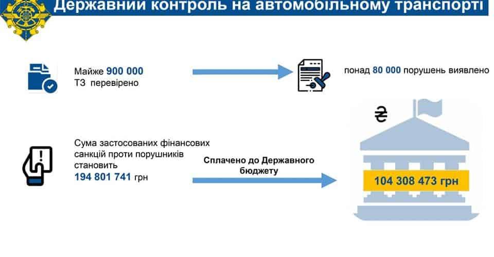 Укртрансбезпека у 2020 році забезпечила поповнення Держбюджету на майже 173 млн грн.