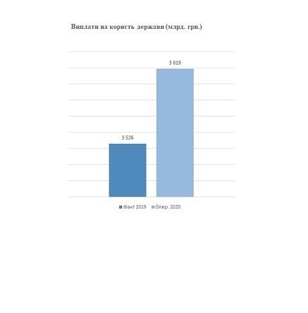 2, 654 млрд грн. – чистий прибуток ДП «АМПУ» за 2020 рік.