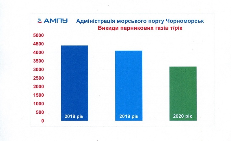Адміністрація морського порту Чорноморськ готова до моніторингу звітності та верифікації парникових викидів