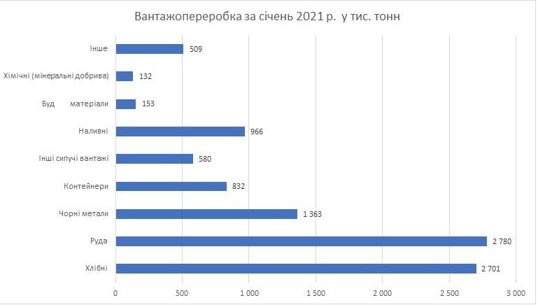 За оперативними даними у січні 2021 року морські порти України обробили 10,02 млн т вантажів