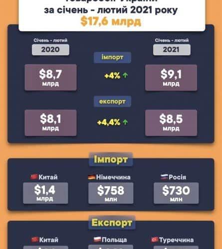 За січень-лютий 2021 року товарообіг України склав $17.6 млрд