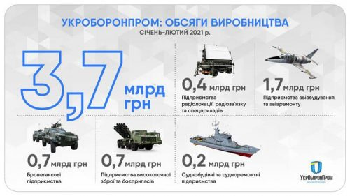 """Обсяг виробництва на суднобудівних підприємствах """"Укроборонпрому"""" за січень–лютий становить 48% в порівнянні з 2020 роком"""