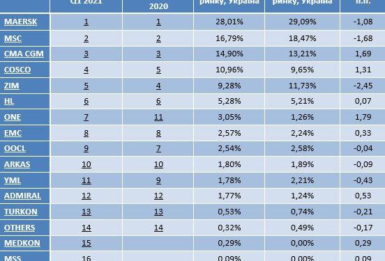 Визначено рейтинг контейнерних перевізниківвУкраїні в першому кварталі2021