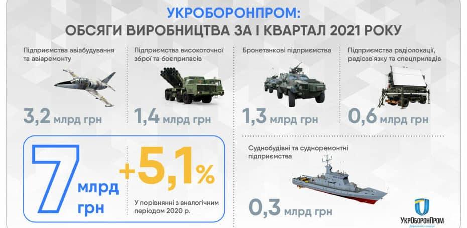 «Укроборонпром» збільшив обсяги виробництва на 5,1% у першому кварталі