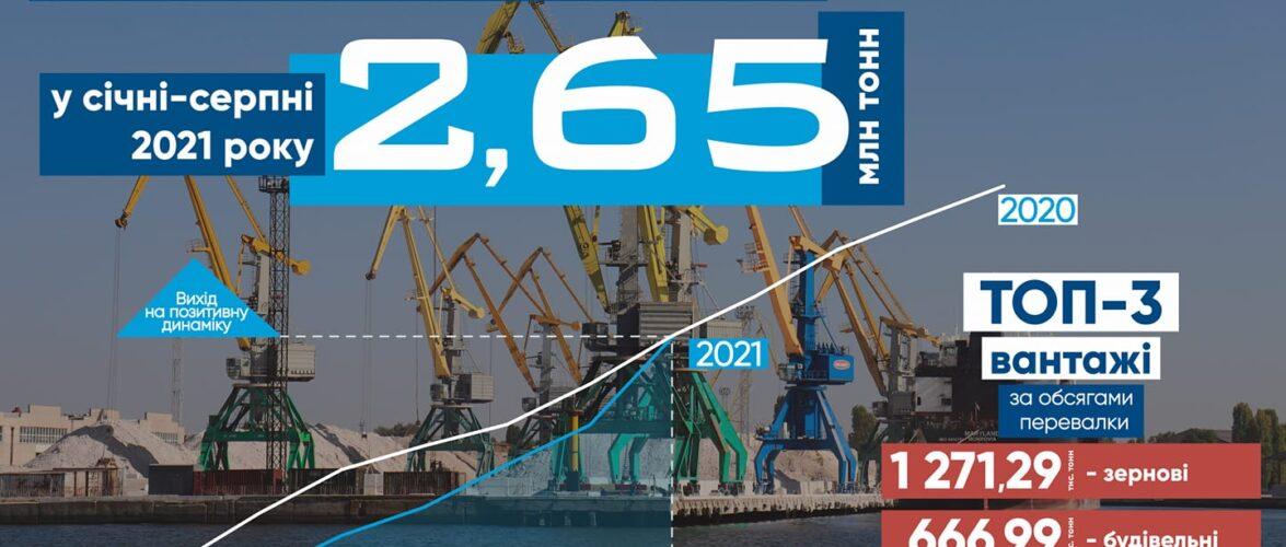 """Портові оператори """"Ольвії"""" обробили 2,65 млн.тонн за підсумками 8 місяців"""